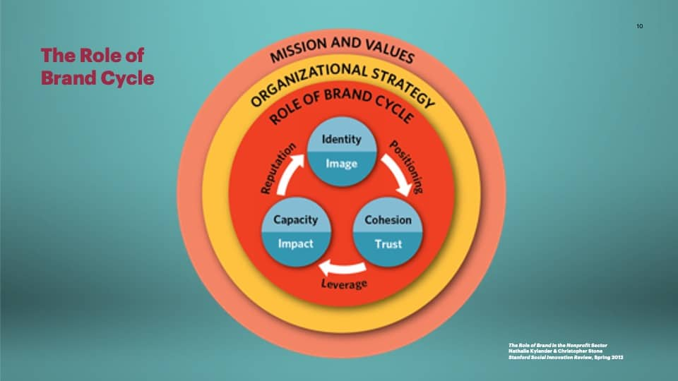 AFG Edge Virtual Conference 2020 Presentation - Foundation Branding - The Role of Brand Cycle