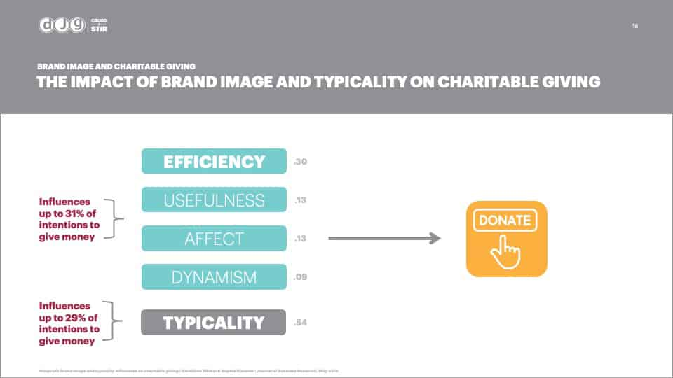 AFG Edge Virtual Conference 2020 Presentation - Foundation Branding - The Impact of Brand Image and Typicality on Charitable Giving