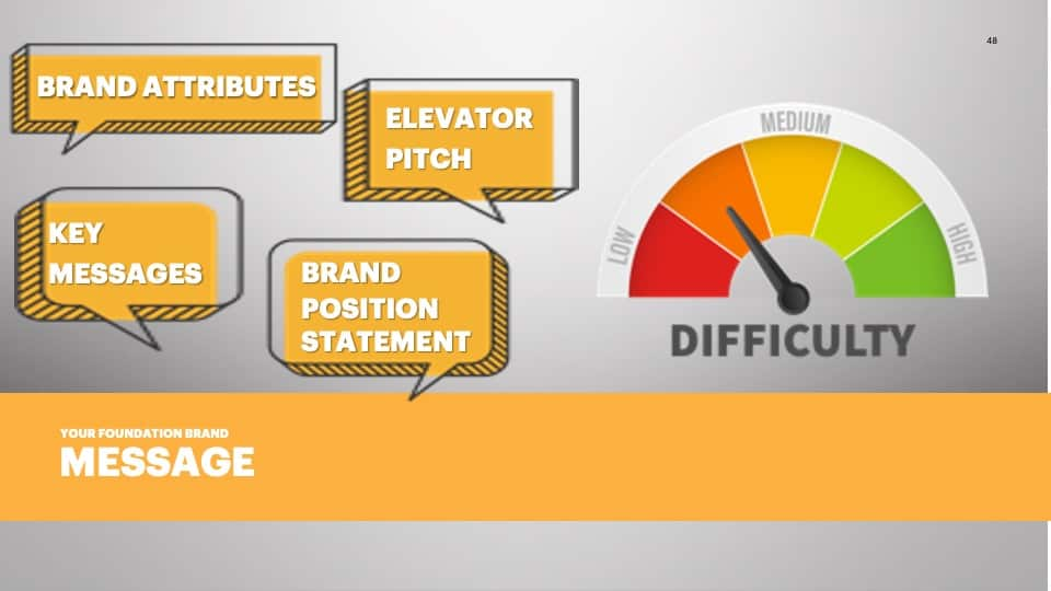 AFG Edge Virtual Conference 2020 Presentation - Foundation Branding - Brand Messaging Difficulty